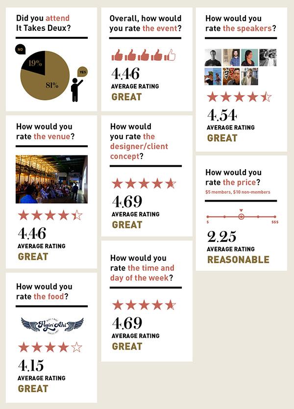 DW-Survey-Deux
